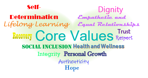 In the shape of a heart: Self-determination, dignity, empatheric and equal relationships, lifelong learning, recovery, core values, trust, respect, social inclusion, health and wellness, integrity, authenticity, personal growth, hope