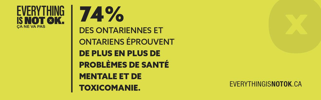 74% des Ontariennes et Ontariens éprouvent de plus de problemes de santé mentale et de taxicomanie.