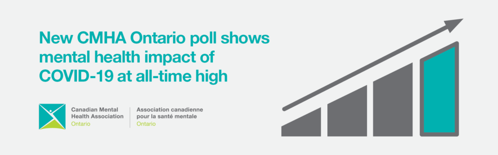 New CMHA Ontario poll shows mental health impact of COVID-19 at all-time high; graph indicates upward growth