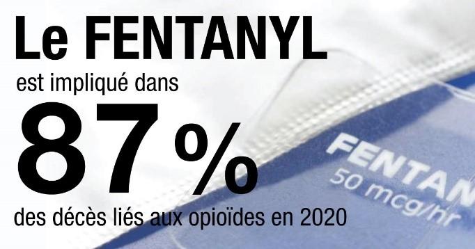Le fentanyl, un opioïde très puissant, continue d'alimenter cette hausse puisqu'il serait responsable de 87 % des décès.