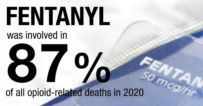 Fentanyl was involved in 87% of all opioid-related deaths in 2020